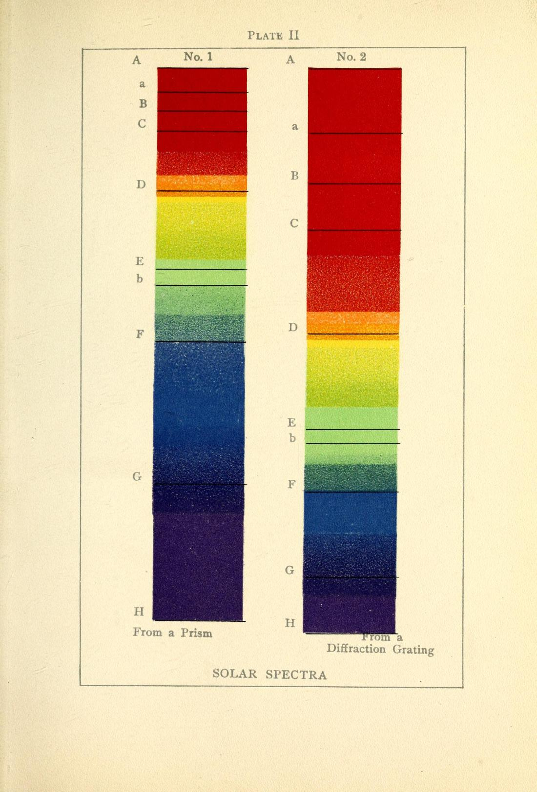 """Solar Spectra,"" Figures 1 and 2. Figure 1: ""From a Prism."" Figure 2: From a Diffraction Grating."" Plate 2, Page 163."
