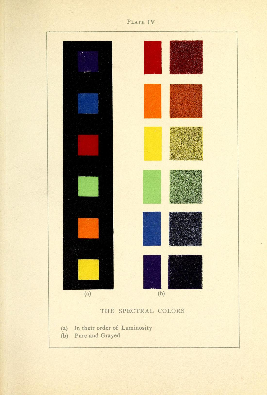 """The Spectral Colors, Figures A and B. Figure A: In their order of Luminosity. Figure B: Pure and Grayed."" Plate IV, page 167."